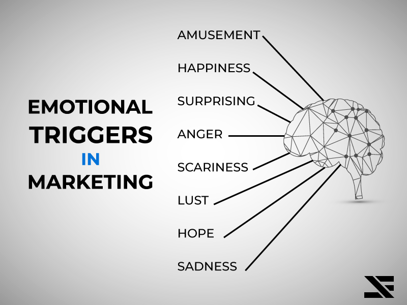 Emotional Triggers In Marketing