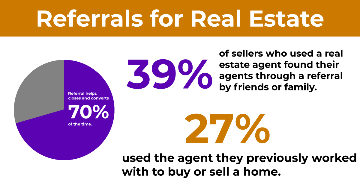 Real Estate Stats